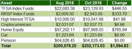 September October 2018 - Overall assets