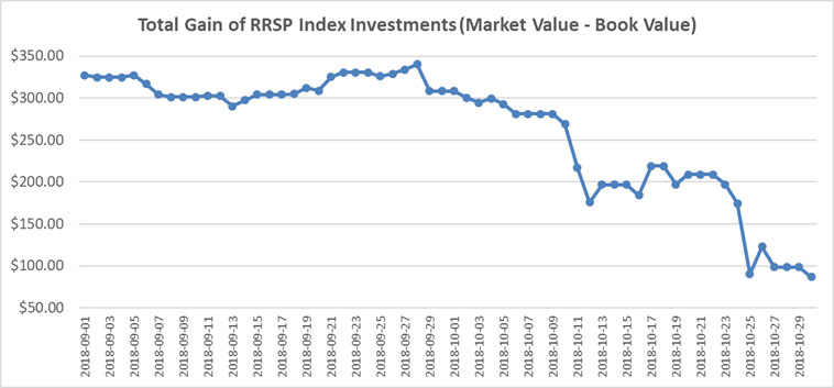September October 2018 - RRSP Index Portfolio Graph
