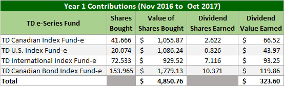 TD e-Series Year 1 Contributions