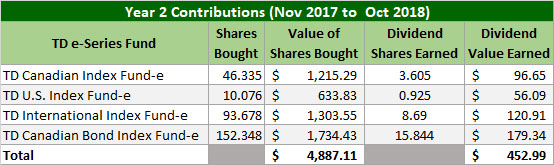 TD e-Series Year 2 Contributions