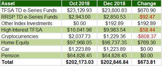 November December 2018 - Overall assets