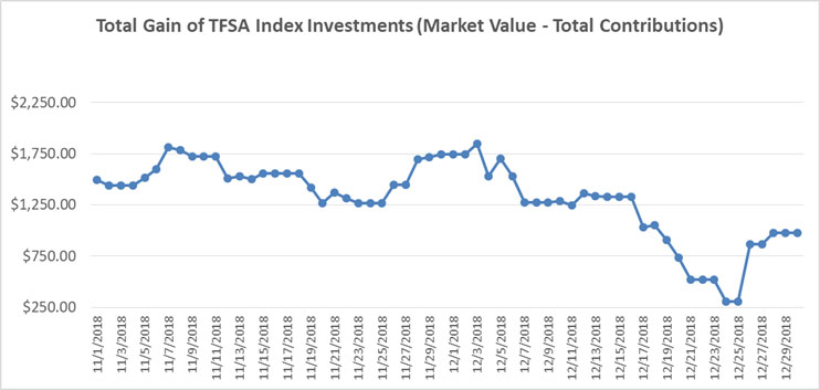 November December 2018 - TFSA Index Portfolio Graph