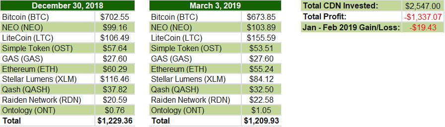 January February 2019 - Cryptocurrency update