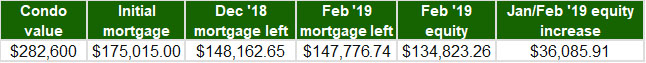 January February 2019 - Home Equity