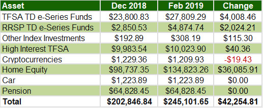 January February 2019 - Overall assets