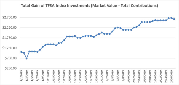 January February 2019 - TFSA Index Portfolio Graph