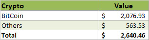 2019 - CryptoCurrency Overview