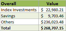 2019 Overall Net Worth