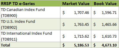 2019 - RRSP TD e-Series Investments
