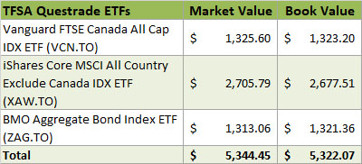 2019 - TFSA Questrade ETF Invesments