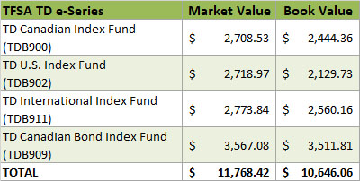 2019 - TFSA TD e-Series Investments