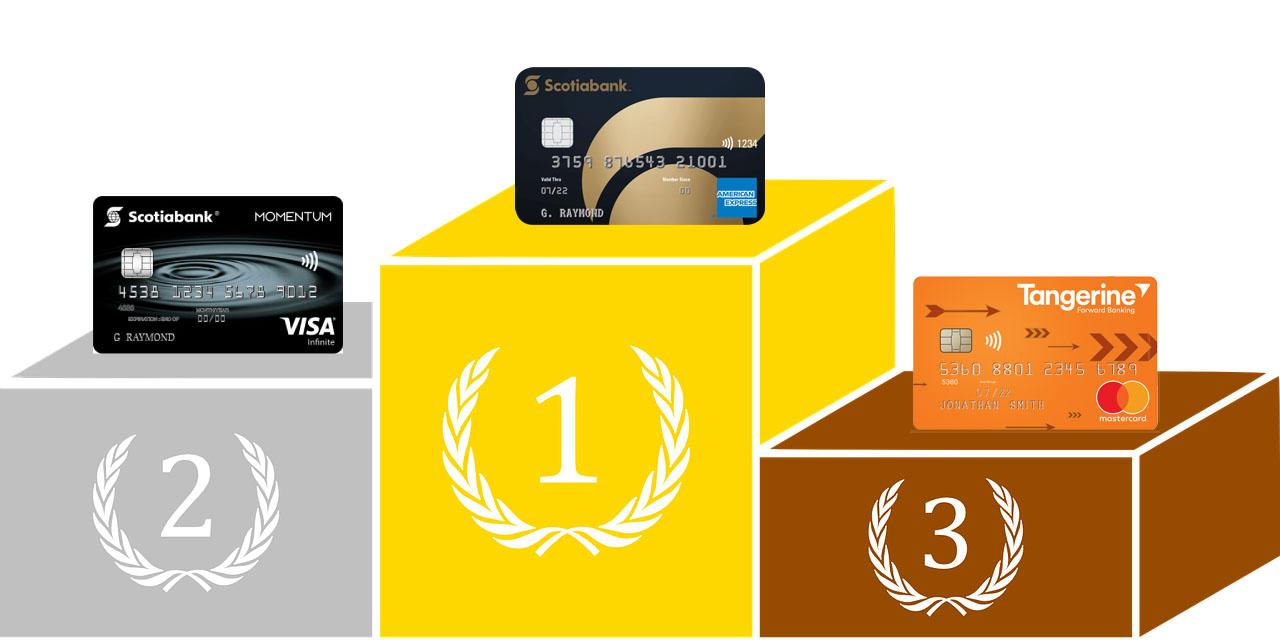 Showdown: Which is the Best Reward Credit Card