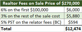 Realtor Fees for Selling a Home