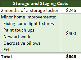 Table of costs for Storage and staging while selling