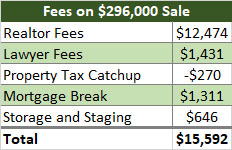 Table of closing costs associated with selling a home