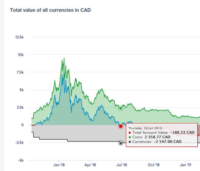 Crypto portfolio June 2018